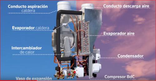 Servicio técnico calderas Sime Zaragoza